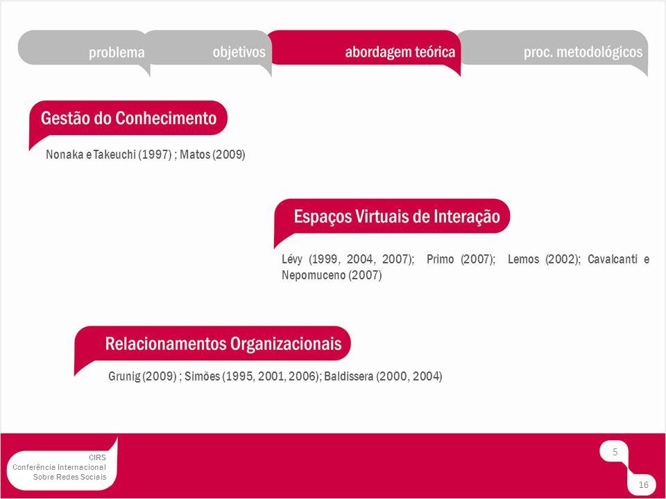 Nonaka e Takeuchi (1997) ; Matos (2009) 5 Lévy (1999, 2004, 2007); Primo (2007); Lemos (2002); Cavalcanti e Nepomuceno (2007) Grunig (2009) ; Simões (1995, 2001, 2006); Baldissera (2000, 2004) 16 CIRS Conferência Internacional Sobre Redes Sociais