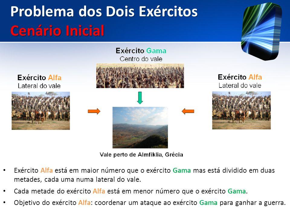 Problema dos Dois Exércitos Cenário Inicial Exército Alfa está em maior número que o exército Gama mas está dividido em duas metades, cada uma numa la