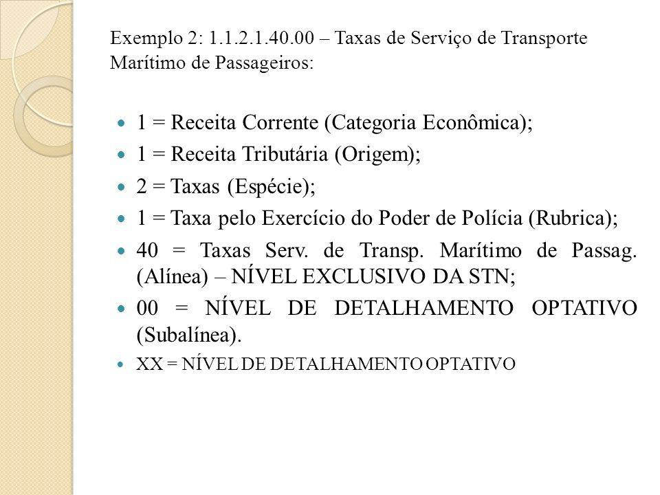 Exemplo 2: 1.1.2.1.40.00 – Taxas de Serviço de Transporte Marítimo de Passageiros: 1 = Receita Corrente (Categoria Econômica); 1 = Receita Tributária