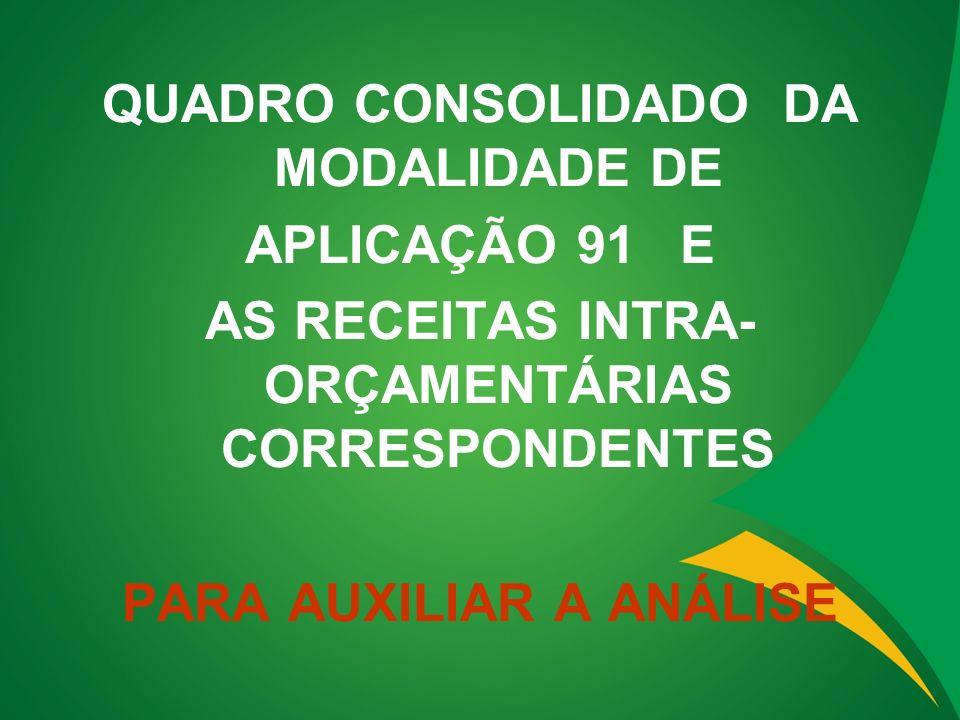 QUADRO CONSOLIDADO DA MODALIDADE DE APLICAÇÃO 91 E AS RECEITAS INTRA- ORÇAMENTÁRIAS CORRESPONDENTES PARA AUXILIAR A ANÁLISE