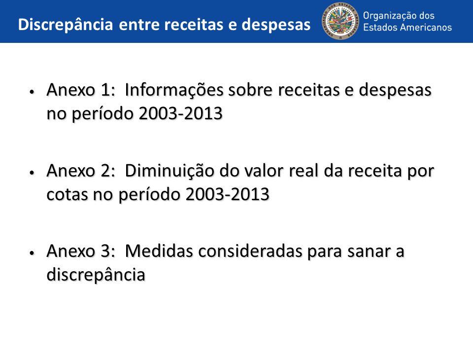 Discrepância entre receitas e despesas Anexo 1: Informações sobre receitas e despesas no período 2003-2013 Anexo 1: Informações sobre receitas e despesas no período 2003-2013 Anexo 2: Diminuição do valor real da receita por cotas no período 2003-2013 Anexo 2: Diminuição do valor real da receita por cotas no período 2003-2013 Anexo 3: Medidas consideradas para sanar a discrepância Anexo 3: Medidas consideradas para sanar a discrepância