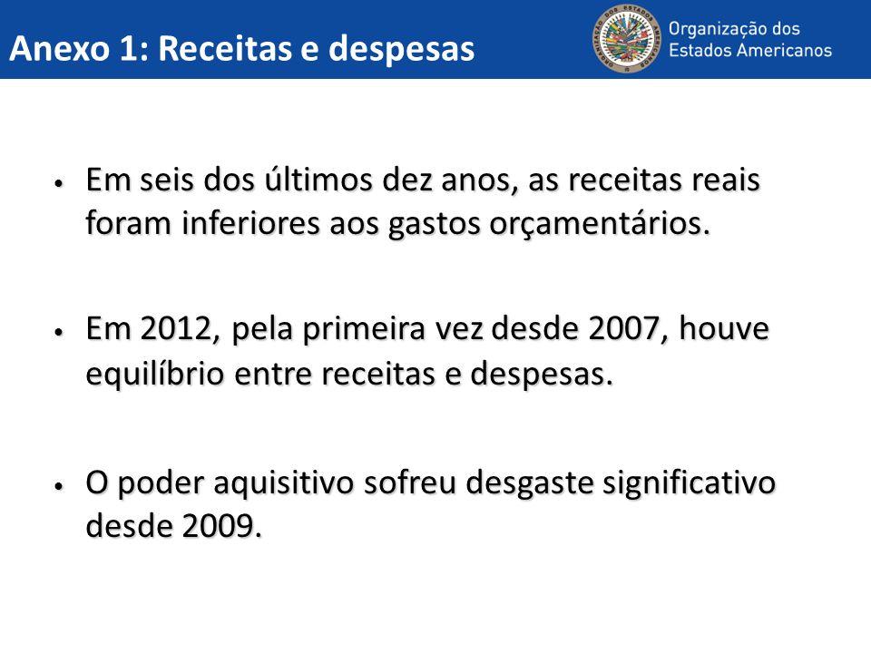 Anexo 1: Receitas e despesas Em seis dos últimos dez anos, as receitas reais foram inferiores aos gastos orçamentários.
