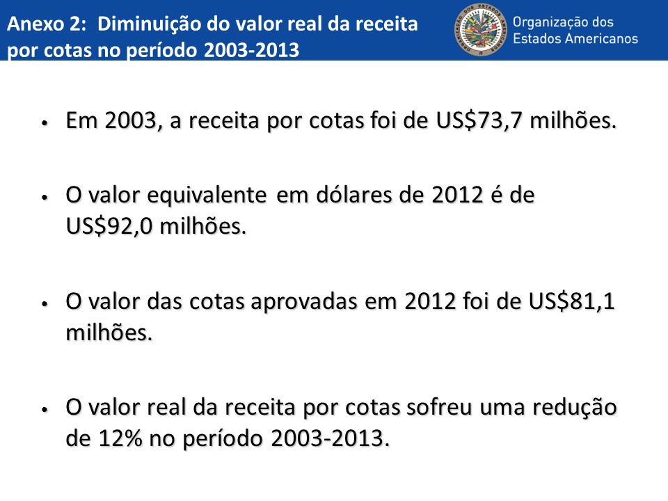 Anexo 2: Diminuição do valor real da receita por cotas no período 2003-2013 Em 2003, a receita por cotas foi de US$73,7 milhões.