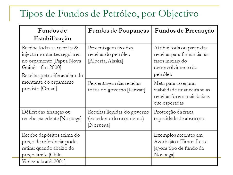 Tipos de Fundos de Petróleo, por Objectivo Fundos de Estabilização Fundos de PoupançasFundos de Precaução Recebe todas as receitas & injecta montantes
