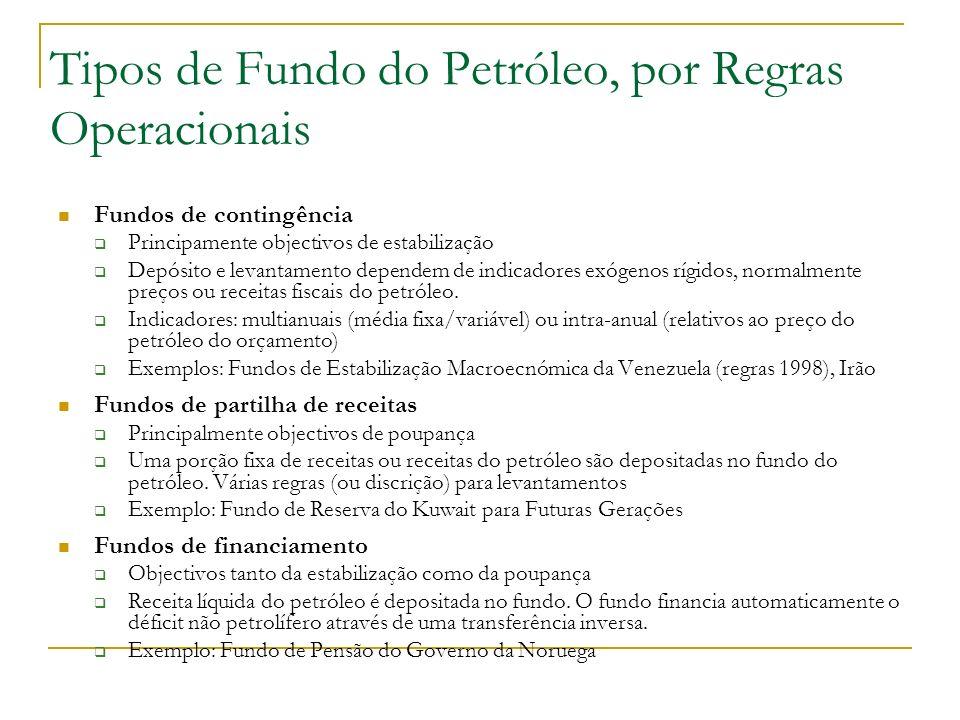 Tipos de Fundo do Petróleo, por Regras Operacionais Fundos de contingência Principamente objectivos de estabilização Depósito e levantamento dependem