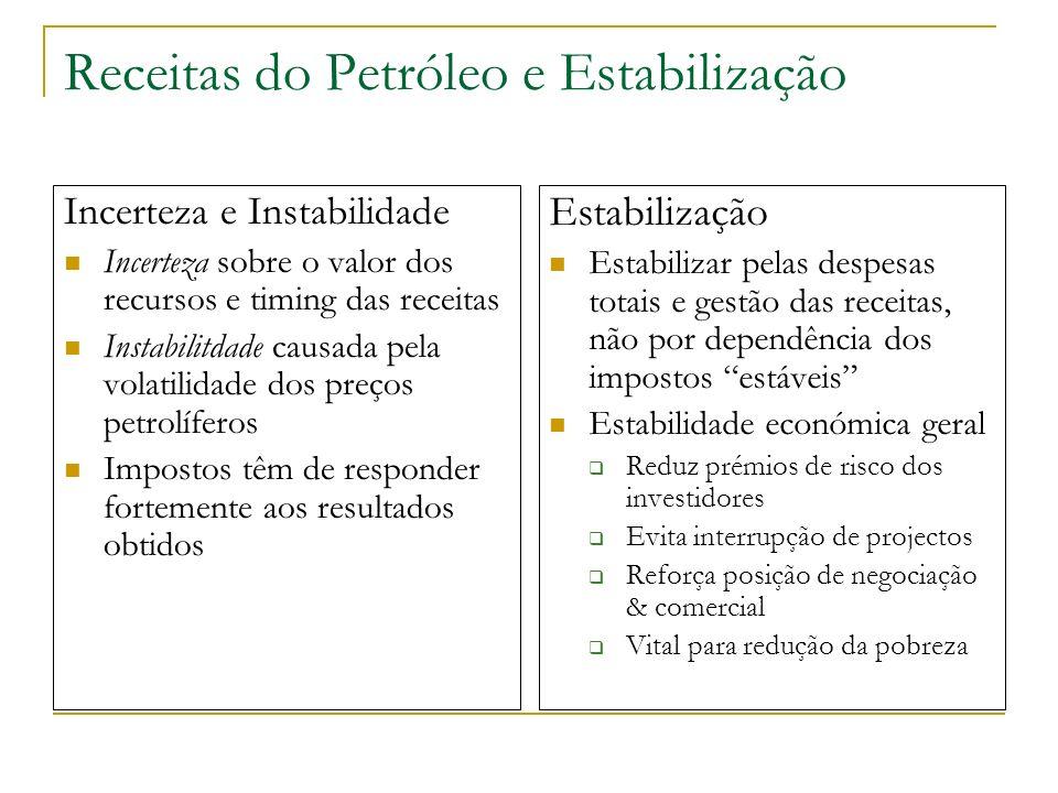 Receitas do Petróleo e Estabilização Incerteza e Instabilidade Incerteza sobre o valor dos recursos e timing das receitas Instabilitdade causada pela