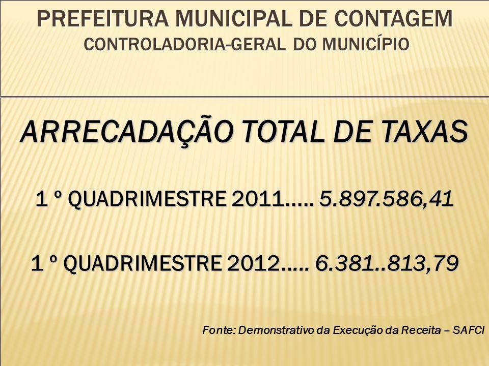 PREFEITURA MUNICIPAL DE CONTAGEM CONTROLADORIA-GERAL DO MUNICÍPIO ARRECADAÇÃO TOTAL DE TAXAS 1 º QUADRIMESTRE 2011.....