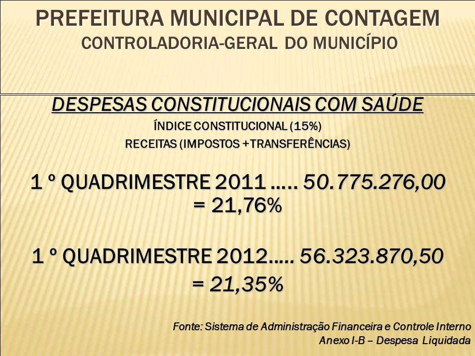 PREFEITURA MUNICIPAL DE CONTAGEM CONTROLADORIA-GERAL DO MUNICÍPIO DESPESAS CONSTITUCIONAIS COM SAÚDE ÍNDICE CONSTITUCIONAL (15%) RECEITAS (IMPOSTOS +TRANSFERÊNCIAS) 1 º QUADRIMESTRE 2011 …..