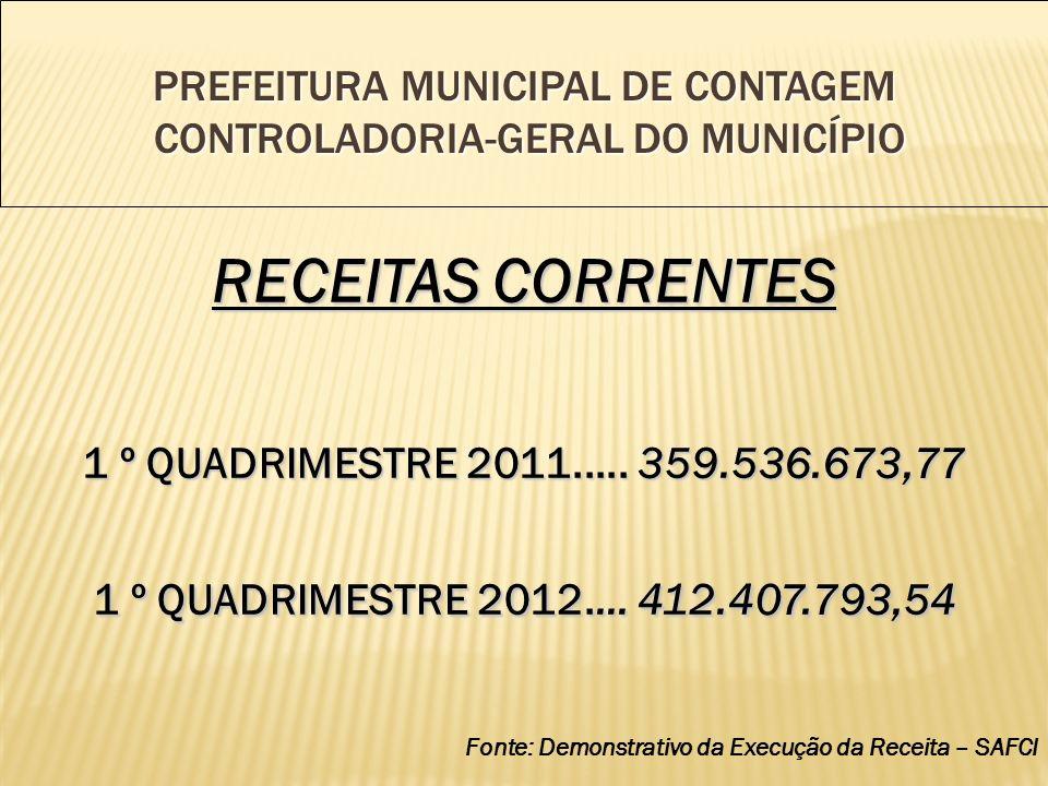 PREFEITURA MUNICIPAL DE CONTAGEM CONTROLADORIA-GERAL DO MUNICÍPIO RECEITAS CORRENTES 1 º QUADRIMESTRE 2011.....