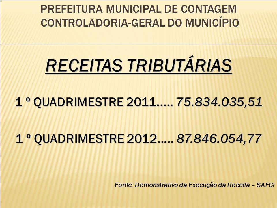 PREFEITURA MUNICIPAL DE CONTAGEM CONTROLADORIA-GERAL DO MUNICÍPIO RECEITAS TRIBUTÁRIAS 1 º QUADRIMESTRE 2011.....