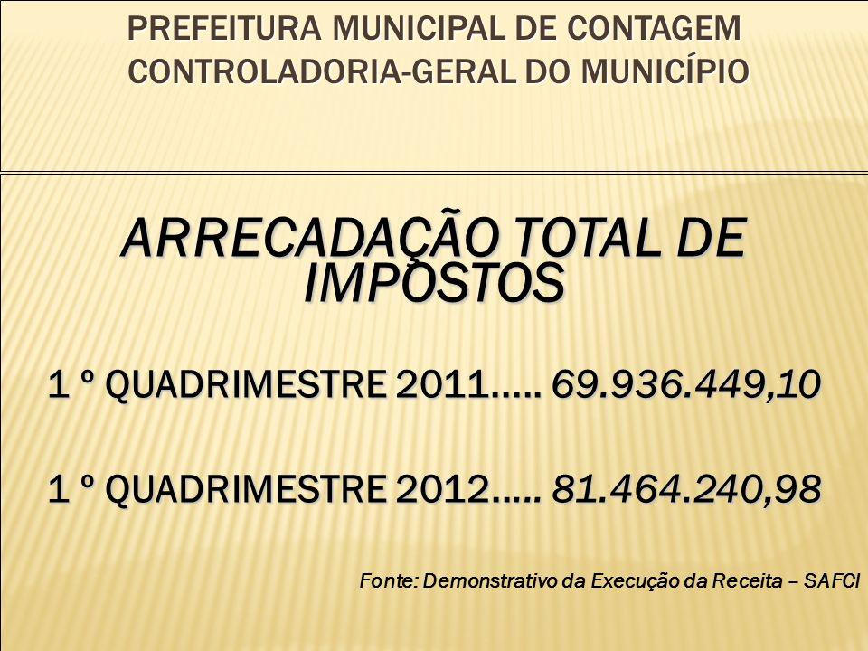 PREFEITURA MUNICIPAL DE CONTAGEM CONTROLADORIA-GERAL DO MUNICÍPIO ARRECADAÇÃO TOTAL DE IMPOSTOS 1 º QUADRIMESTRE 2011.....