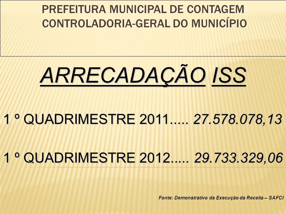 ARRECADAÇÃO ISS 1 º QUADRIMESTRE 2011..... 27.578.078,13 1 º QUADRIMESTRE 2012.....