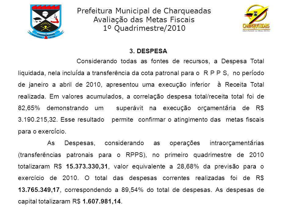 Prefeitura Municipal de Charqueadas Avaliação das Metas Fiscais 1º Quadrimestre/2010 3. DESPESA Considerando todas as fontes de recursos, a Despesa To