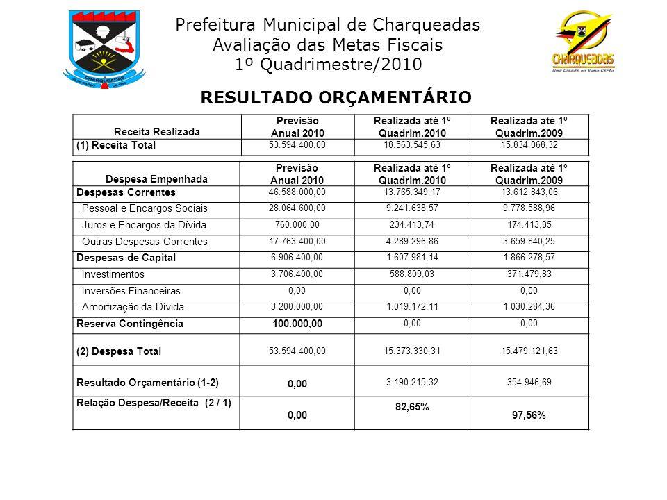 Prefeitura Municipal de Charqueadas Avaliação das Metas Fiscais 1º Quadrimestre/2010 Receita Realizada Previsão Anual 2010 Realizada até 1º Quadrim.20