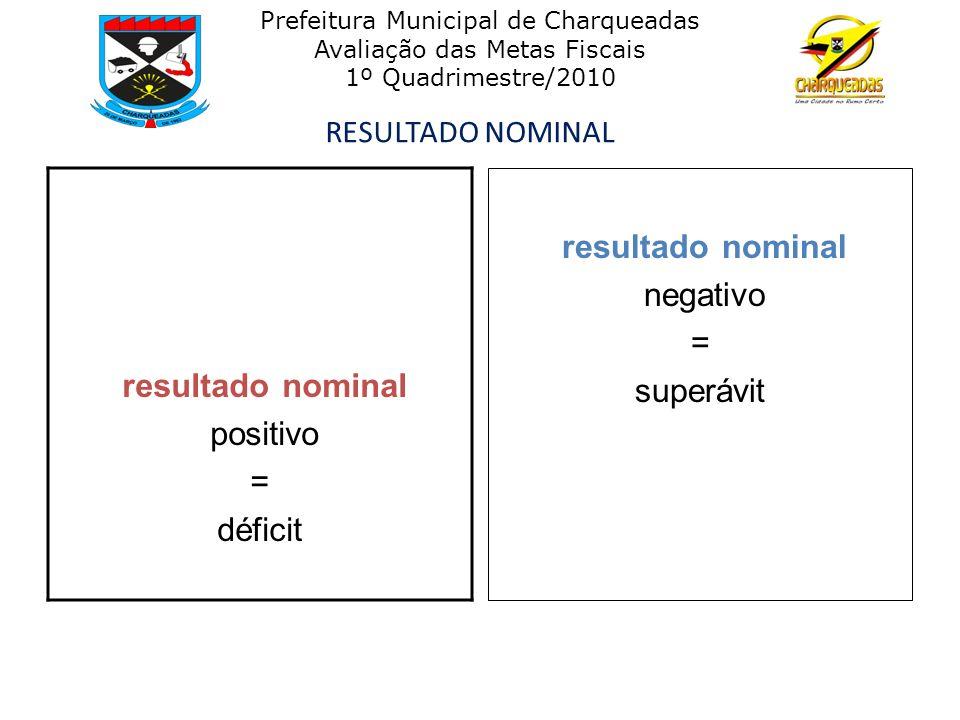 RESULTADO NOMINAL resultado nominal positivo = déficit resultado nominal negativo = superávit Prefeitura Municipal de Charqueadas Avaliação das Metas Fiscais 1º Quadrimestre/2010