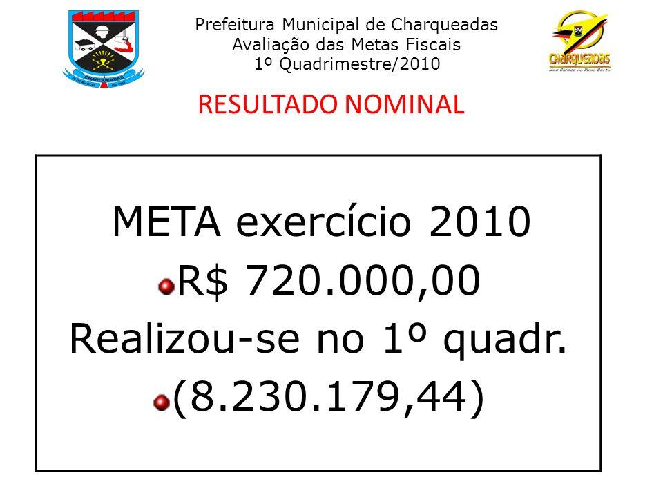 RESULTADO NOMINAL META exercício 2010 R$ 720.000,00 Realizou-se no 1º quadr. (8.230.179,44) Prefeitura Municipal de Charqueadas Avaliação das Metas Fi