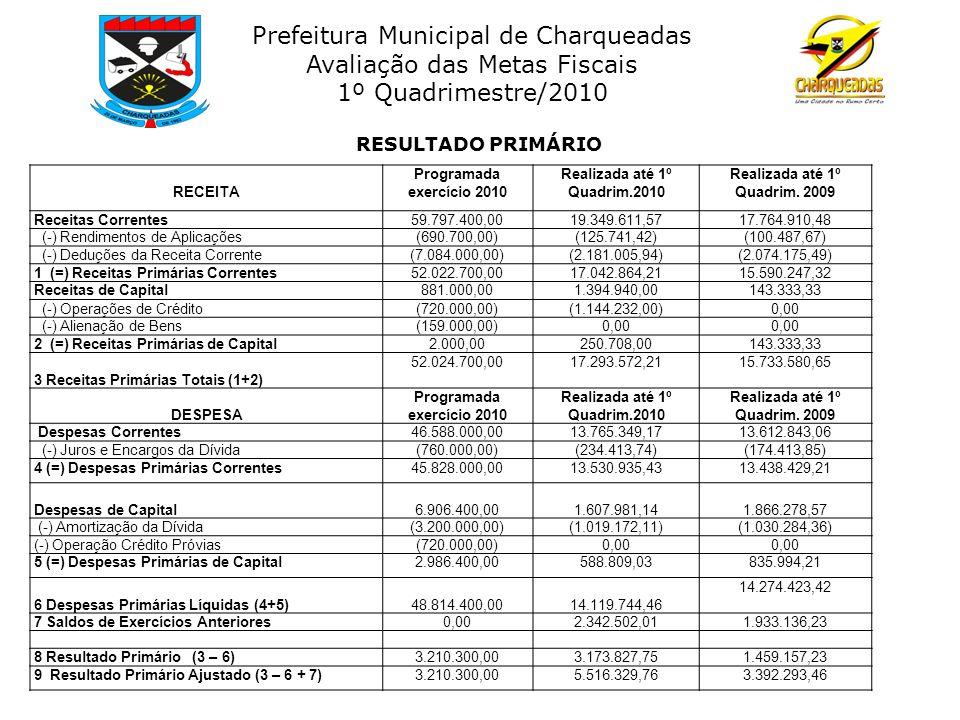 Prefeitura Municipal de Charqueadas Avaliação das Metas Fiscais 1º Quadrimestre/2010 RECEITA Programada exercício 2010 Realizada até 1º Quadrim.2010 Realizada até 1º Quadrim.