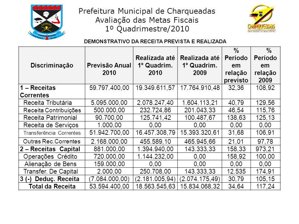 Prefeitura Municipal de Charqueadas Avaliação das Metas Fiscais 1º Quadrimestre/2010 DiscriminaçãoPrevisão Anual 2010 Realizada até 1º Quadrim. 2010 R