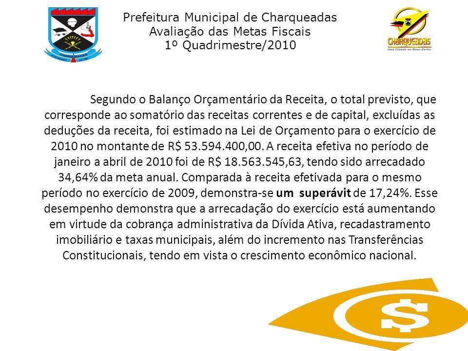 Prefeitura Municipal de Charqueadas Avaliação das Metas Fiscais 1º Quadrimestre/2010 Segundo o Balanço Orçamentário da Receita, o total previsto, que