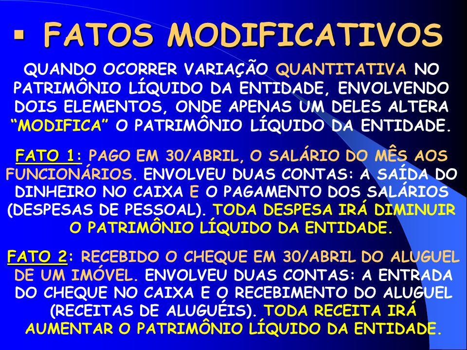 FATOS MODIFICATIVOS FATOS MODIFICATIVOS QUANDO OCORRER VARIAÇÃO QUANTITATIVA NO PATRIMÔNIO LÍQUIDO DA ENTIDADE, ENVOLVENDO DOIS ELEMENTOS, ONDE APENAS UM DELES ALTERA MODIFICA O PATRIMÔNIO LÍQUIDO DA ENTIDADE.