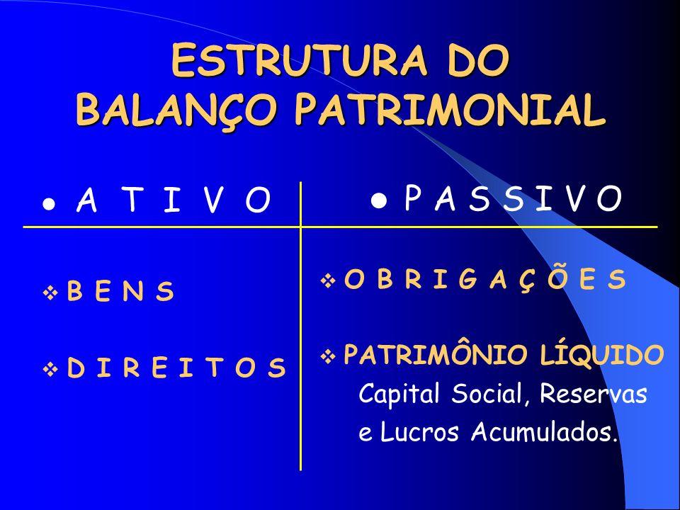ESTRUTURA DO BALANÇO PATRIMONIAL A T I V O B E N S D I R E I T O S P A S S I V O O B R I G A Ç Õ E S PATRIMÔNIO LÍQUIDO Capital Social, Reservas e Lucros Acumulados.