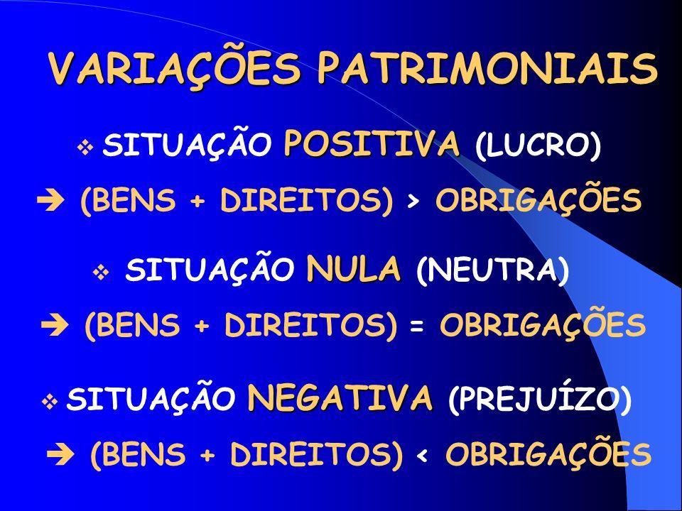 VARIAÇÕES PATRIMONIAIS POSITIVA SITUAÇÃO POSITIVA (LUCRO) (BENS + DIREITOS) > OBRIGAÇÕES NULA SITUAÇÃO NULA (NEUTRA) (BENS + DIREITOS) = OBRIGAÇÕES NEGATIVA SITUAÇÃO NEGATIVA (PREJUÍZO) (BENS + DIREITOS) < OBRIGAÇÕES