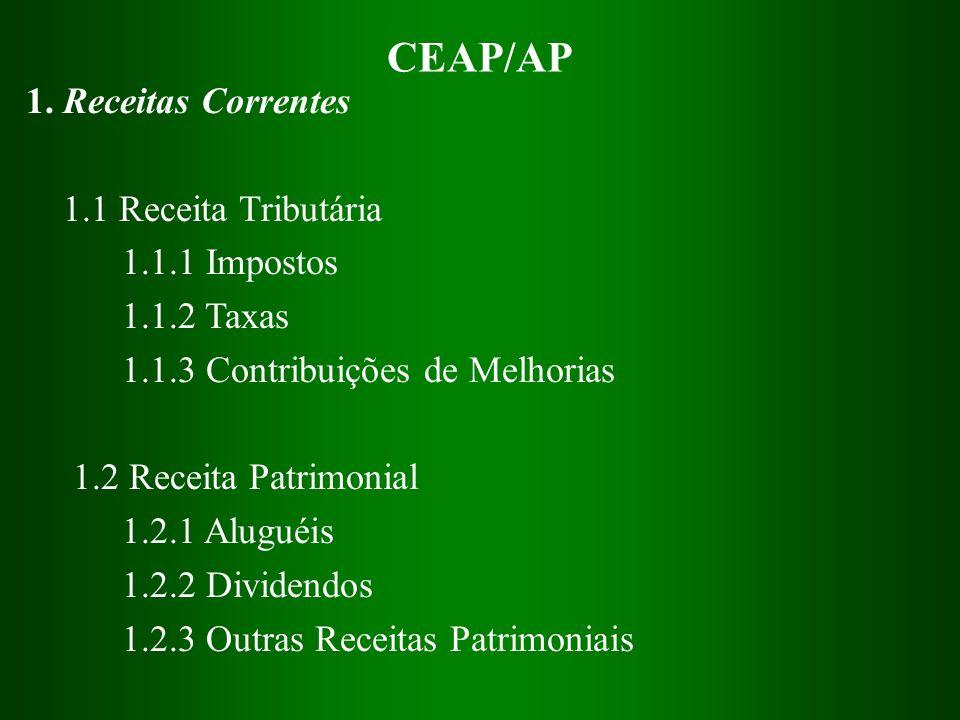CEAP/AP 1. Receitas Correntes 1.1 Receita Tributária 1.1.1 Impostos 1.1.2 Taxas 1.1.3 Contribuições de Melhorias 1.2 Receita Patrimonial 1.2.1 Aluguéi