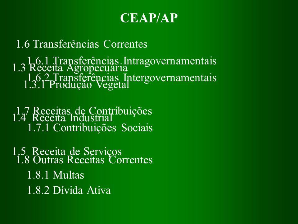 CEAP/AP 1.3 Receita Agropecuária 1.3.1 Produção Vegetal 1.4 Receita Industrial 1.5 Receita de Serviços 1.6 Transferências Correntes 1.6.1 Transferênci