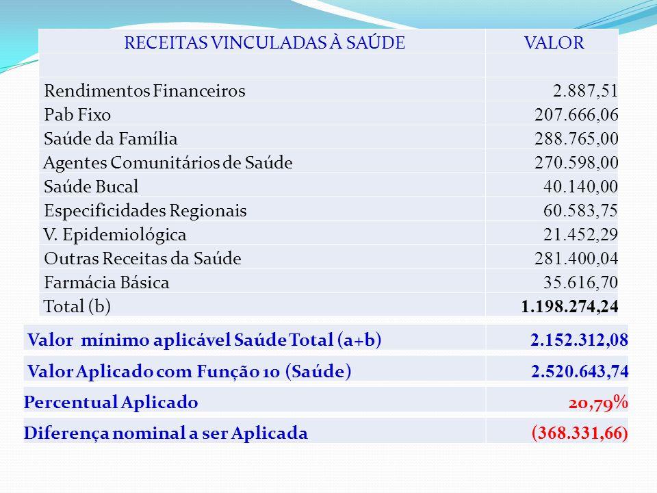 DEMONSTRATIVO DE SAÚDE Aplicação Saúde s/ receitas de impostos (15%) Receita de impostos 6.360.252,33 Valor aplicável Saúde Total(a) 954.037,84 RECEIT