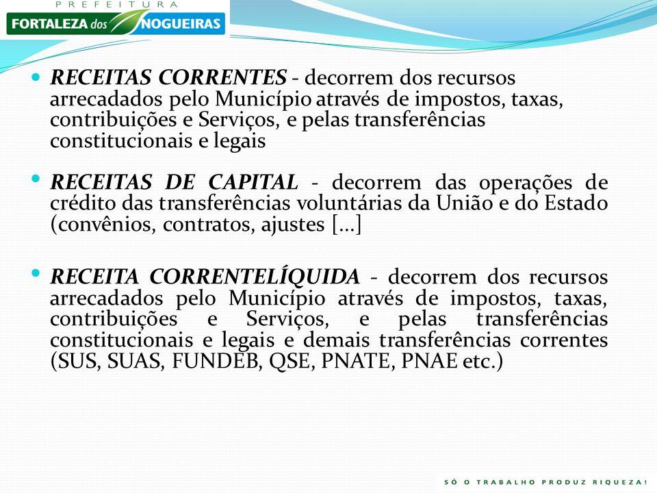 RECEITAS CORRENTES - decorrem dos recursos arrecadados pelo Município através de impostos, taxas, contribuições e Serviços, e pelas transferências constitucionais e legais RECEITAS DE CAPITAL - decorrem das operações de crédito das transferências voluntárias da União e do Estado (convênios, contratos, ajustes [...] RECEITA CORRENTELÍQUIDA - decorrem dos recursos arrecadados pelo Município através de impostos, taxas, contribuições e Serviços, e pelas transferências constitucionais e legais e demais transferências correntes (SUS, SUAS, FUNDEB, QSE, PNATE, PNAE etc.)