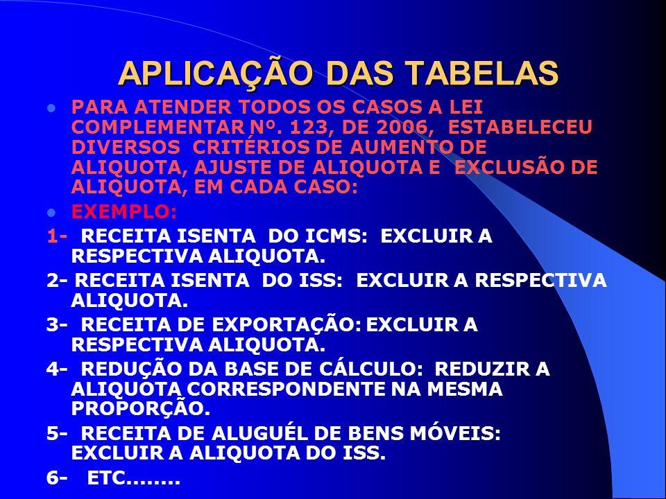 APLICAÇÃO DAS TABELAS PARA ATENDER TODOS OS CASOS A LEI COMPLEMENTAR Nº. 123, DE 2006, ESTABELECEU DIVERSOS CRITÉRIOS DE AUMENTO DE ALIQUOTA, AJUSTE D
