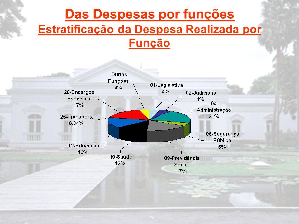 Das Despesas por funções Estratificação da Despesa Realizada por Função