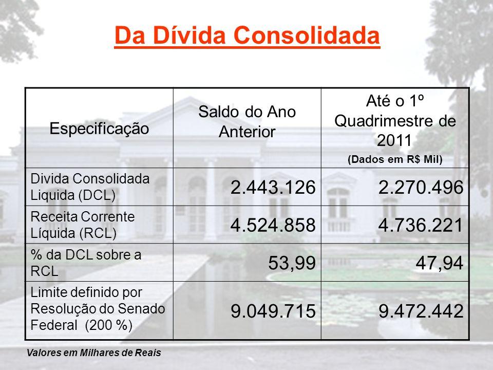 Da Dívida Consolidada Especificação Saldo do Ano Anterior Até o 1º Quadrimestre de 2011 (Dados em R$ Mil) Divida Consolidada Liquida (DCL) 2.443.1262.270.496 Receita Corrente Líquida (RCL) 4.524.8584.736.221 % da DCL sobre a RCL 53,9947,94 Limite definido por Resolução do Senado Federal (200 %) 9.049.7159.472.442 Valores em Milhares de Reais