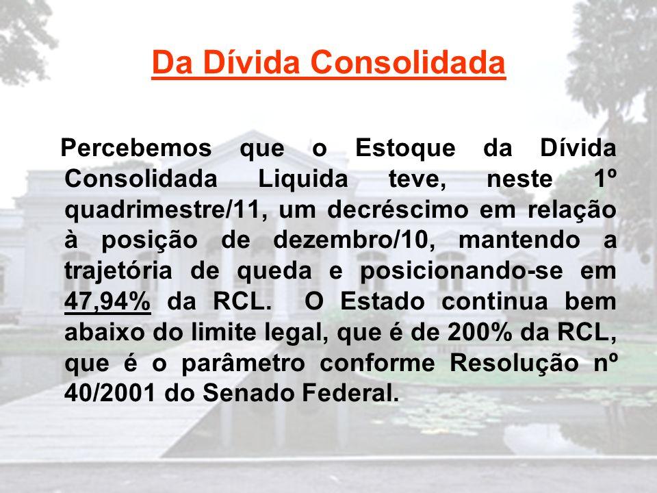 Da Dívida Consolidada Percebemos que o Estoque da Dívida Consolidada Liquida teve, neste 1º quadrimestre/11, um decréscimo em relação à posição de dezembro/10, mantendo a trajetória de queda e posicionando-se em 47,94% da RCL.