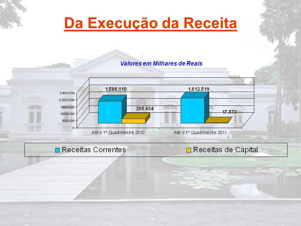 Da Execução da Receita Valores em Milhares de Reais Da Execução da Receita Valores em Milhares de Reais