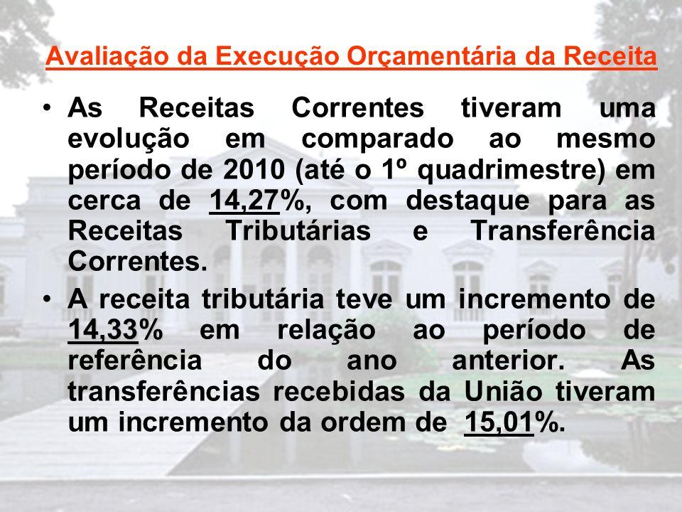 Avaliação da Execução Orçamentária da Receita As Receitas Correntes tiveram uma evolução em comparado ao mesmo período de 2010 (até o 1º quadrimestre) em cerca de 14,27%, com destaque para as Receitas Tributárias e Transferência Correntes.
