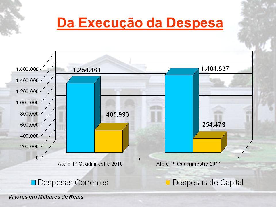 Do Resultado Orçamentário RELATÓRIO RESUMIDO DA EXECUÇÃO ORÇAMENTÁRIA BALANÇO ORÇAMENTÁRIO ORÇAMENTOS FISCAL E DA SEGURIDADE SOCIAL JANEIRO A ABRIL DE 2011 RECEITAS REALIZADAS Até o 1º Quadrimestre/2011 RECEITAS CORRENTES1.812.519 ( - ) DESPESAS CORRENTES-1.404.537 = SUPERÁVIT CORRENTE407.982 ( + ) RECEITAS DE CAPITAL17.573 ( - ) DESPESAS DE CAPITAL-254.479 Superávit Orçamentário 171.076 Obs.: Foram considerados os valores liquidados.