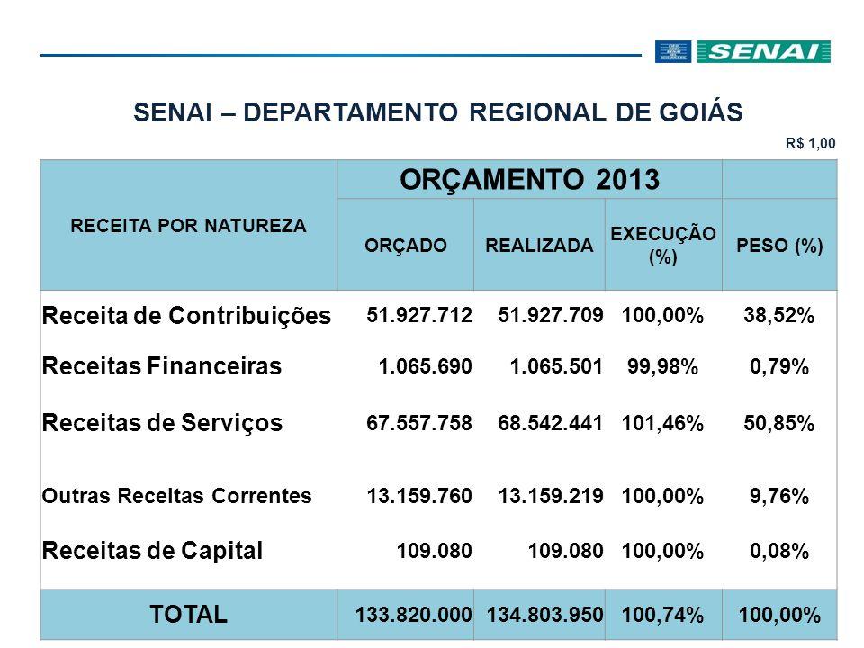 SENAI – DEPARTAMENTO REGIONAL DE GOIÁS R$ 1,00 RECEITA POR NATUREZA ORÇAMENTO 2013 ORÇADOREALIZADA EXECUÇÃO (%) PESO (%) Receita de Contribuições 51.927.71251.927.709100,00%38,52% Receitas Financeiras 1.065.6901.065.50199,98%0,79% Receitas de Serviços 67.557.75868.542.441101,46%50,85% Outras Receitas Correntes 13.159.760 13.159.219100,00%9,76% Receitas de Capital 109.080 100,00%0,08% TOTAL 133.820.000134.803.950100,74%100,00%
