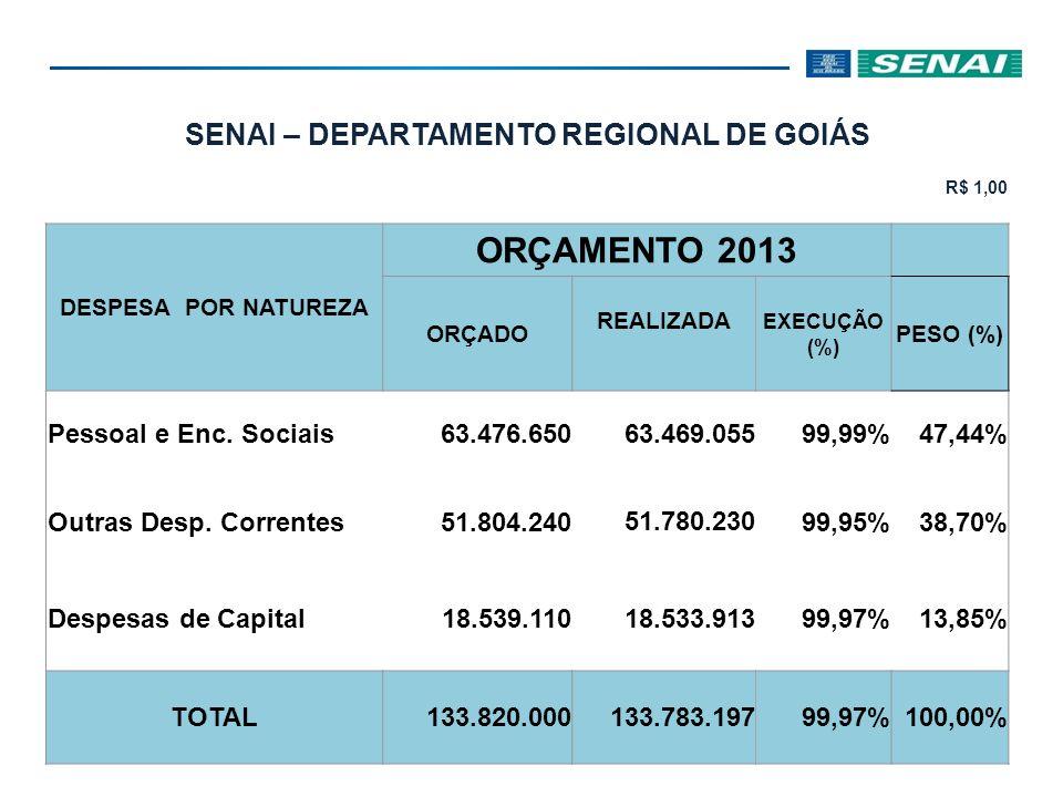 SENAI – DEPARTAMENTO REGIONAL DE GOIÁS R$ 1,00 DESPESA POR FINALIDADE ORÇAMENTO 2013 ORÇADOREALIZADA EXECUÇÃO (%) PESO (%) Gestão5.017.730 5.016.489 99,98%3,75% Desenv.