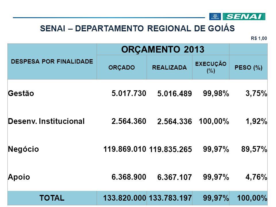 SENAI – DEPARTAMENTO REGIONAL DE GOIÁS R$ 1,00 DESPESA POR FINALIDADE ORÇAMENTO 2013 ORÇADOREALIZADA EXECUÇÃO (%) PESO (%) Gestão5.017.730 5.016.489 9