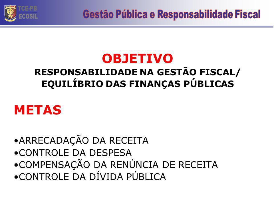 OBJETIVO RESPONSABILIDADE NA GESTÃO FISCAL/ EQUILÍBRIO DAS FINANÇAS PÚBLICAS METAS ARRECADAÇÃO DA RECEITA CONTROLE DA DESPESA COMPENSAÇÃO DA RENÚNCIA DE RECEITA CONTROLE DA DÍVIDA PÚBLICA