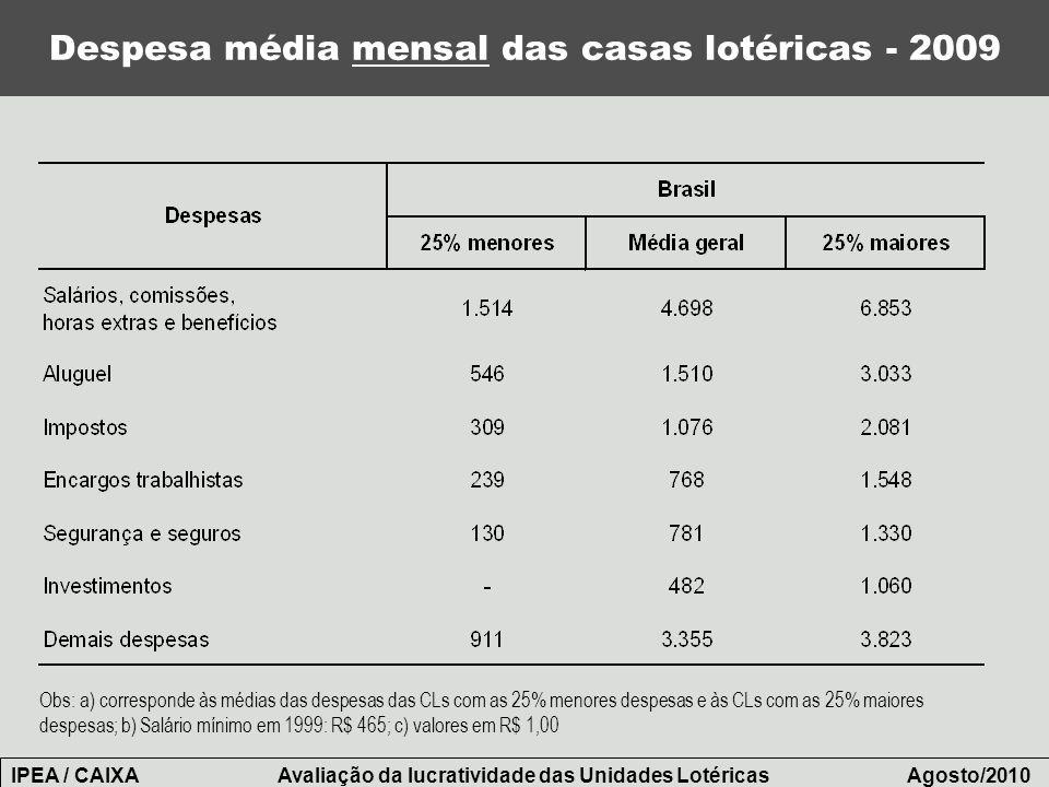 Despesa média mensal das casas lotéricas - 2009 IPEA / CAIXA Avaliação da lucratividade das Unidades Lotéricas Agosto/2010 Obs: a) corresponde às médi