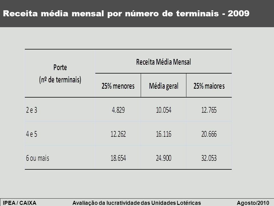 Receita média mensal por número de terminais - 2009 IPEA / CAIXA Avaliação da lucratividade das Unidades Lotéricas Agosto/2010