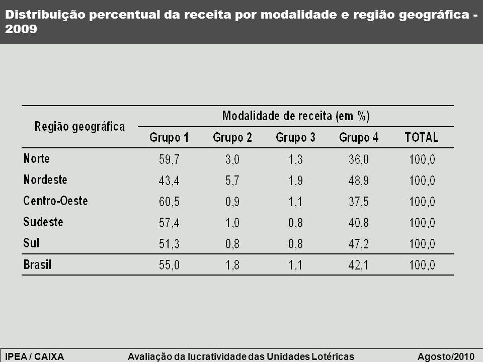 Distribuição percentual da receita por modalidade e região geográfica - 2009 IPEA / CAIXA Avaliação da lucratividade das Unidades Lotéricas Agosto/201
