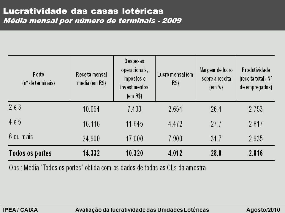 Lucratividade das casas lotéricas Média mensal por número de terminais - 2009 IPEA / CAIXA Avaliação da lucratividade das Unidades Lotéricas Agosto/20