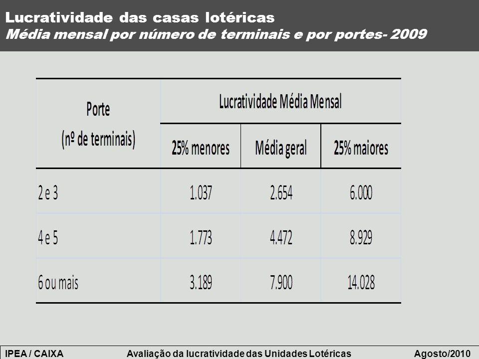 Lucratividade das casas lotéricas Média mensal por número de terminais e por portes- 2009 IPEA / CAIXA Avaliação da lucratividade das Unidades Lotéric