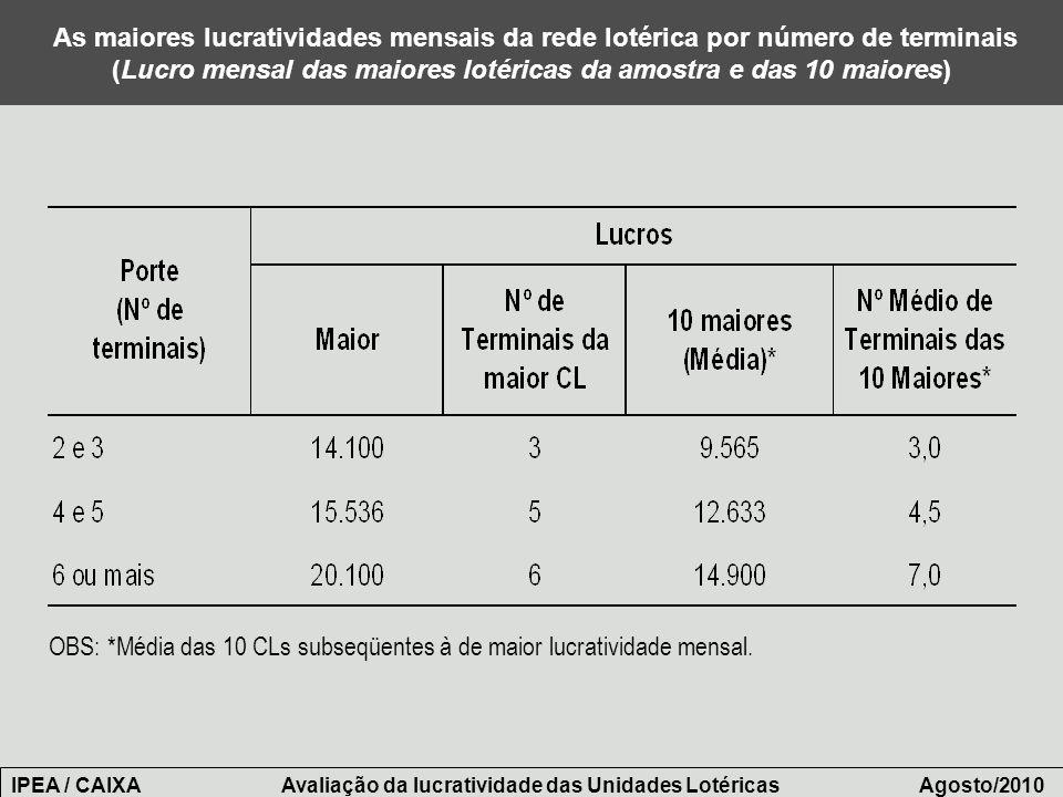 As maiores lucratividades mensais da rede lotérica por número de terminais (Lucro mensal das maiores lotéricas da amostra e das 10 maiores) OBS: *Médi