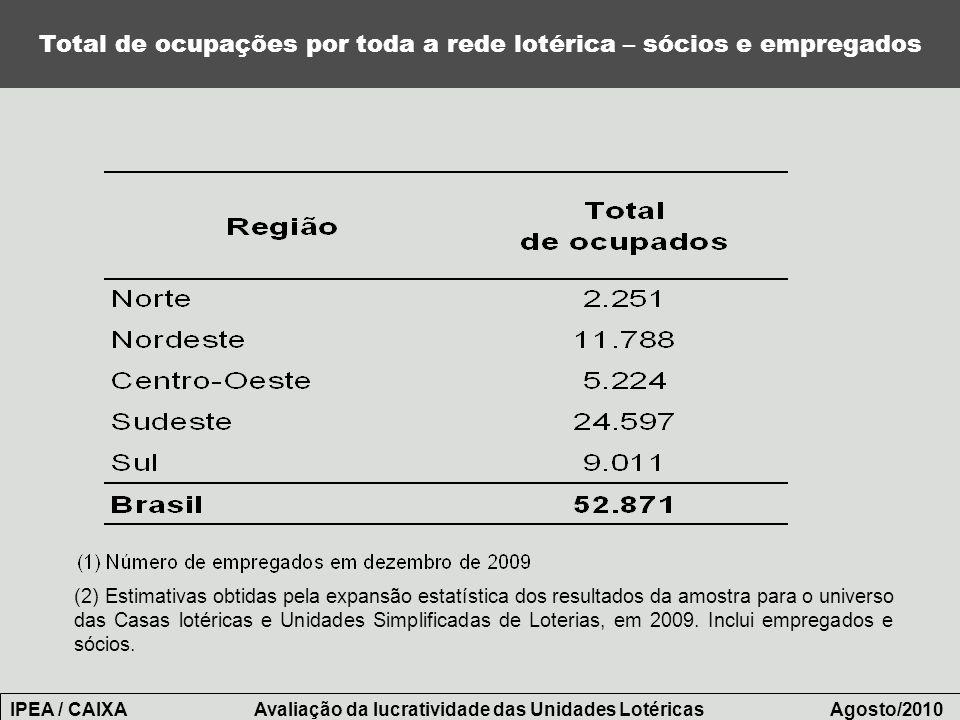 Total de ocupações por toda a rede lotérica – sócios e empregados (2) Estimativas obtidas pela expansão estatística dos resultados da amostra para o u