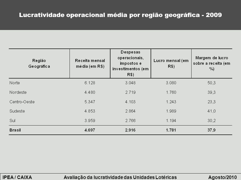 Lucratividade operacional média por região geográfica - 2009 IPEA / CAIXA Avaliação da lucratividade das Unidades Lotéricas Agosto/2010