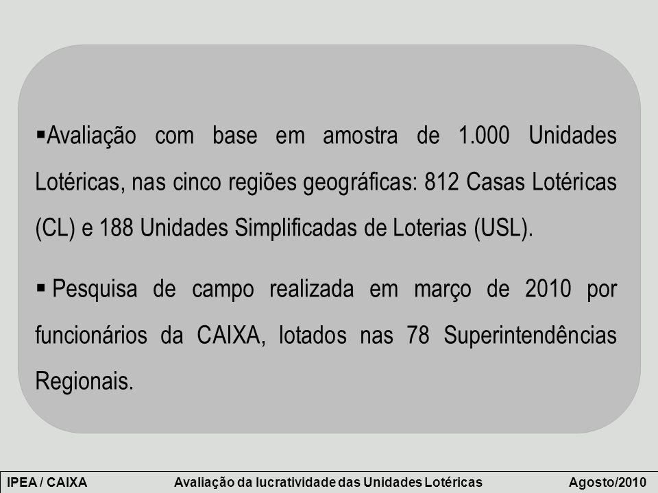 Avaliação com base em amostra de 1.000 Unidades Lotéricas, nas cinco regiões geográficas: 812 Casas Lotéricas (CL) e 188 Unidades Simplificadas de Lot